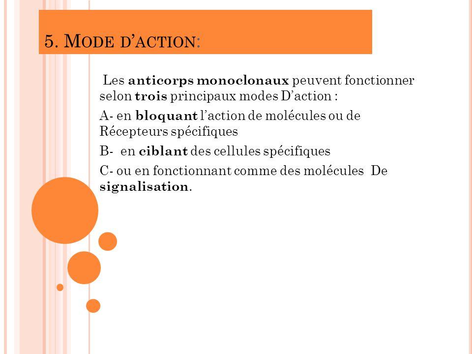 5. Mode d'action: Les anticorps monoclonaux peuvent fonctionner selon trois principaux modes D'action :