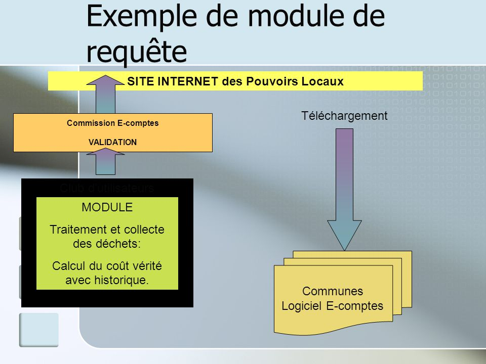 Exemple de module de requête