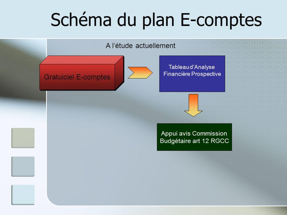 Schéma du plan E-comptes