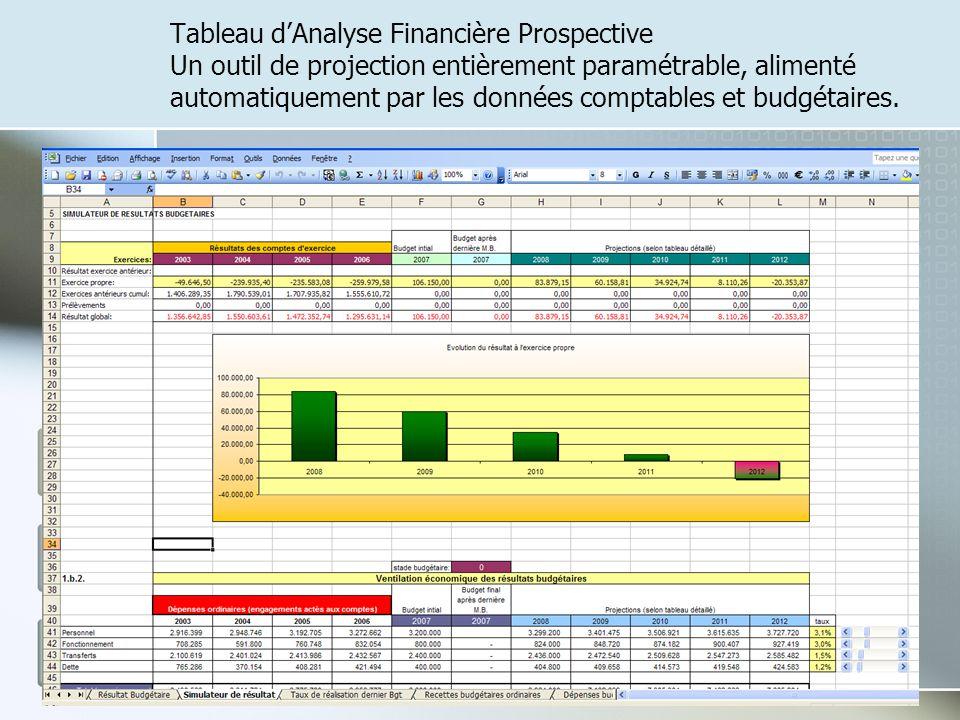 Tableau d'Analyse Financière Prospective Un outil de projection entièrement paramétrable, alimenté automatiquement par les données comptables et budgétaires.