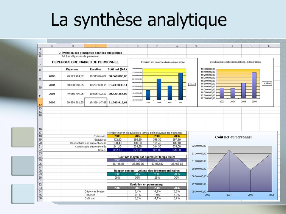 La synthèse analytique