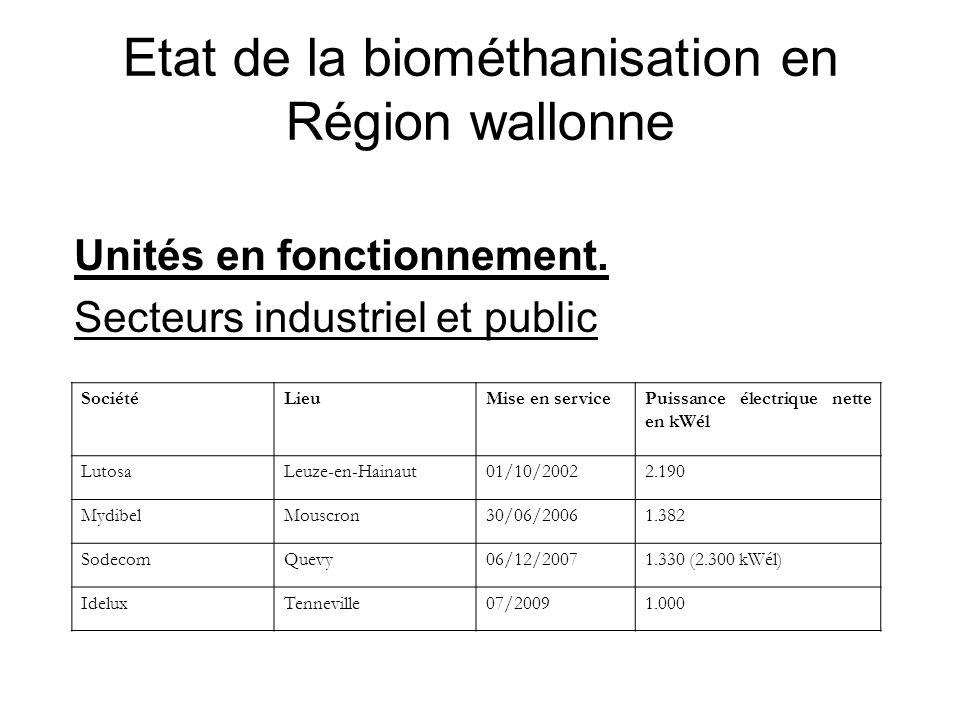 Etat de la biométhanisation en Région wallonne