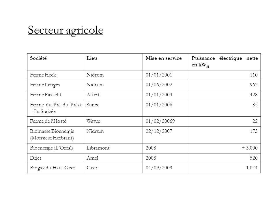 Secteur agricole Société Lieu Mise en service