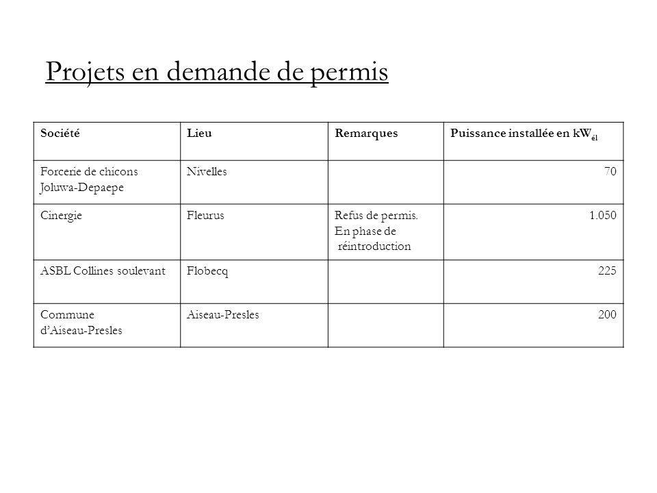 Projets en demande de permis