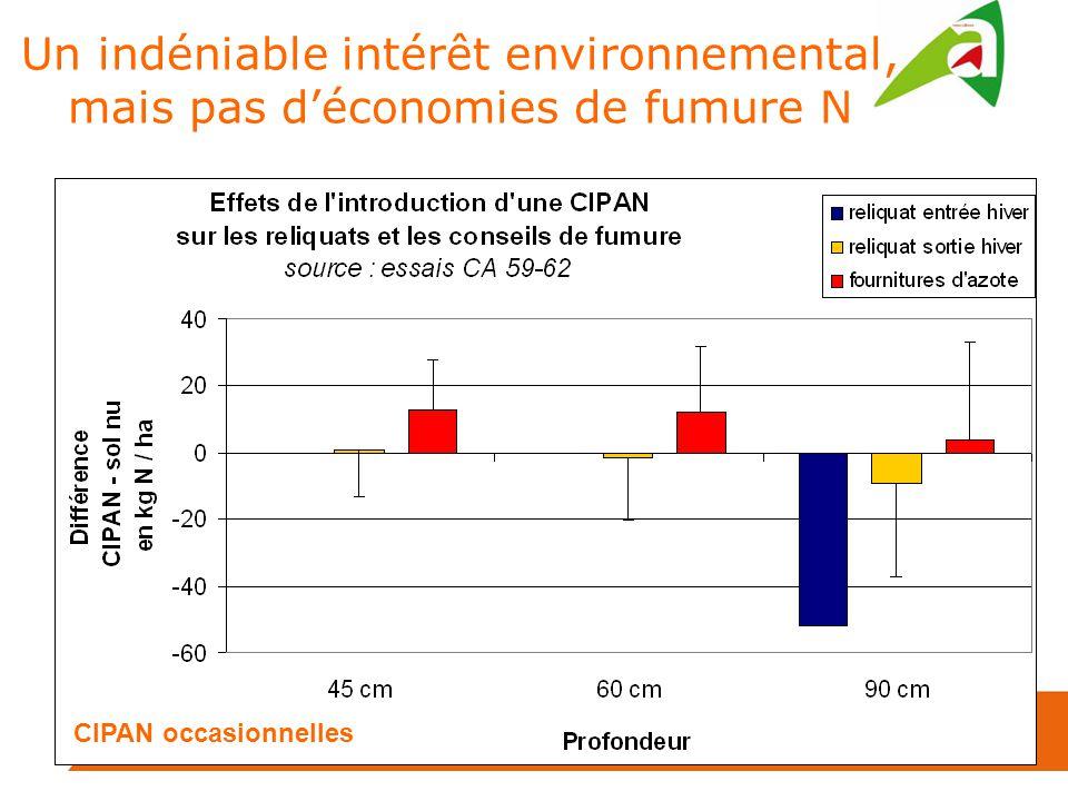 Un indéniable intérêt environnemental, mais pas d'économies de fumure N