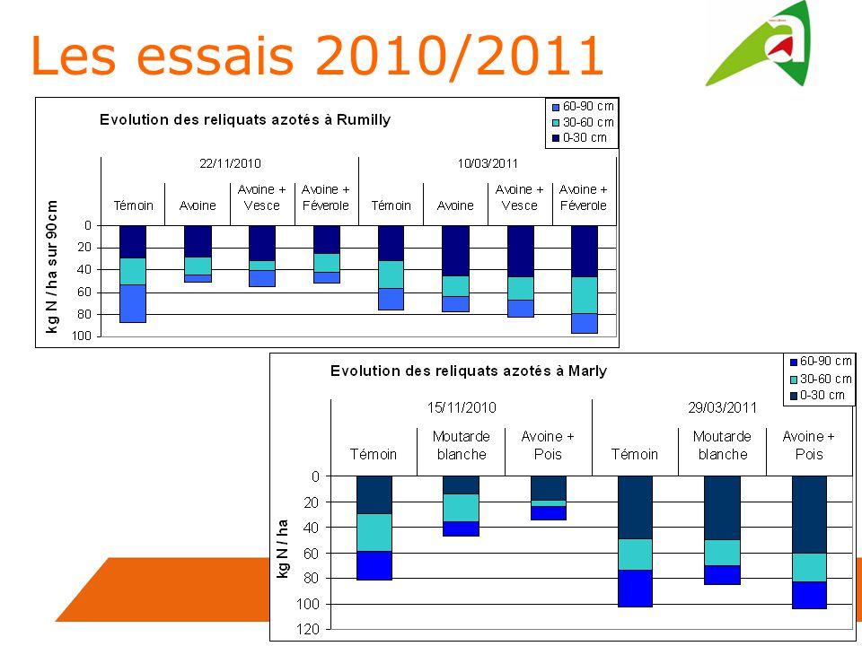 Les essais 2010/2011