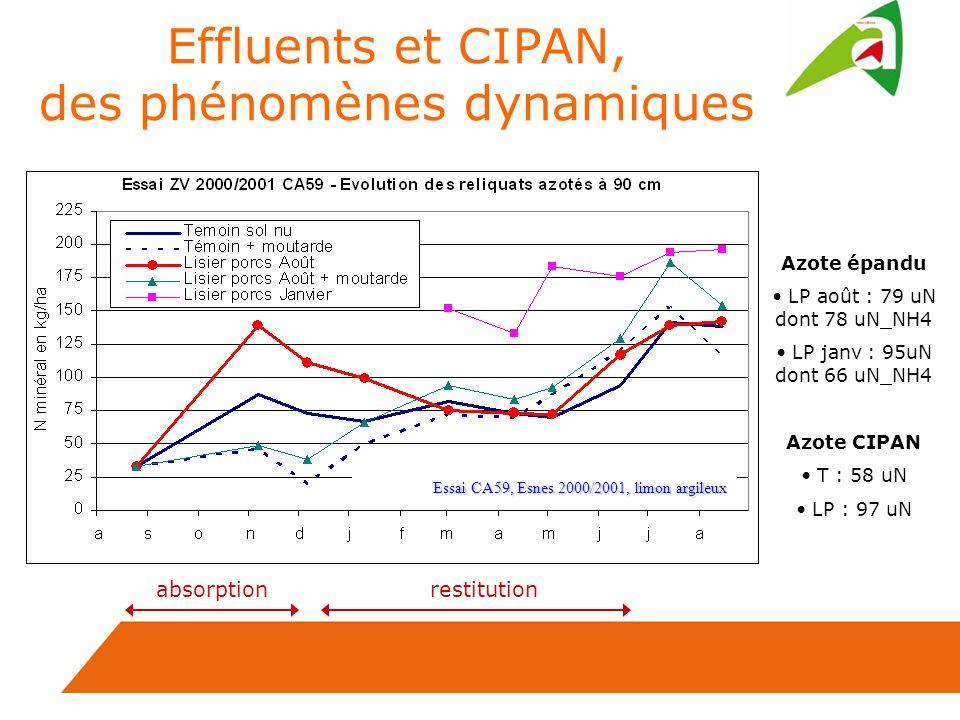 Effluents et CIPAN, des phénomènes dynamiques