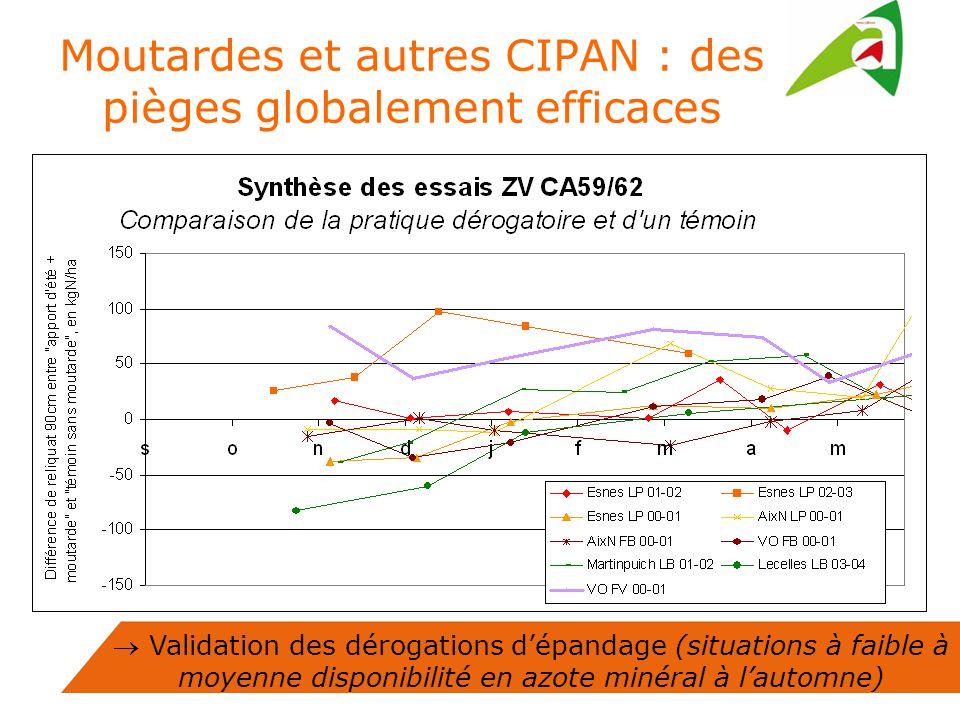 Moutardes et autres CIPAN : des pièges globalement efficaces