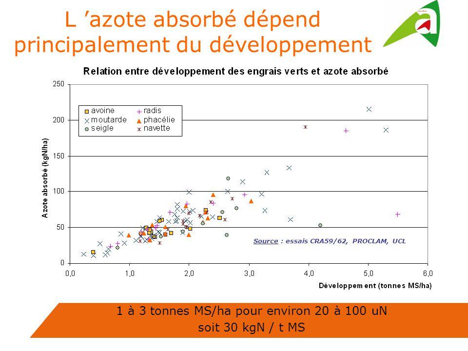 L 'azote absorbé dépend principalement du développement