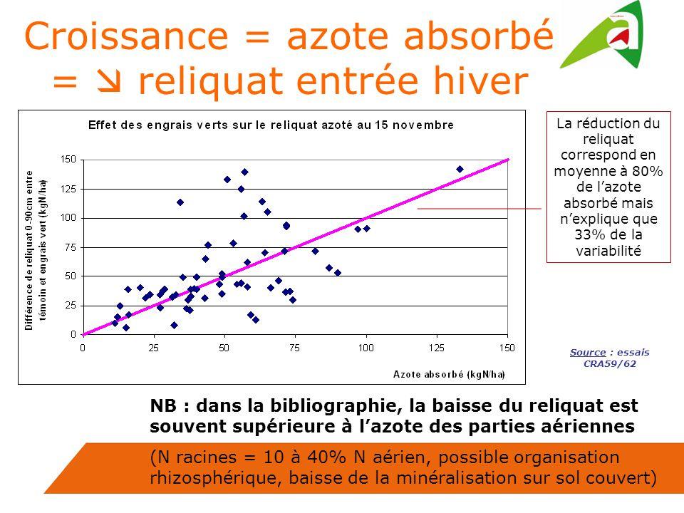 Croissance = azote absorbé =  reliquat entrée hiver