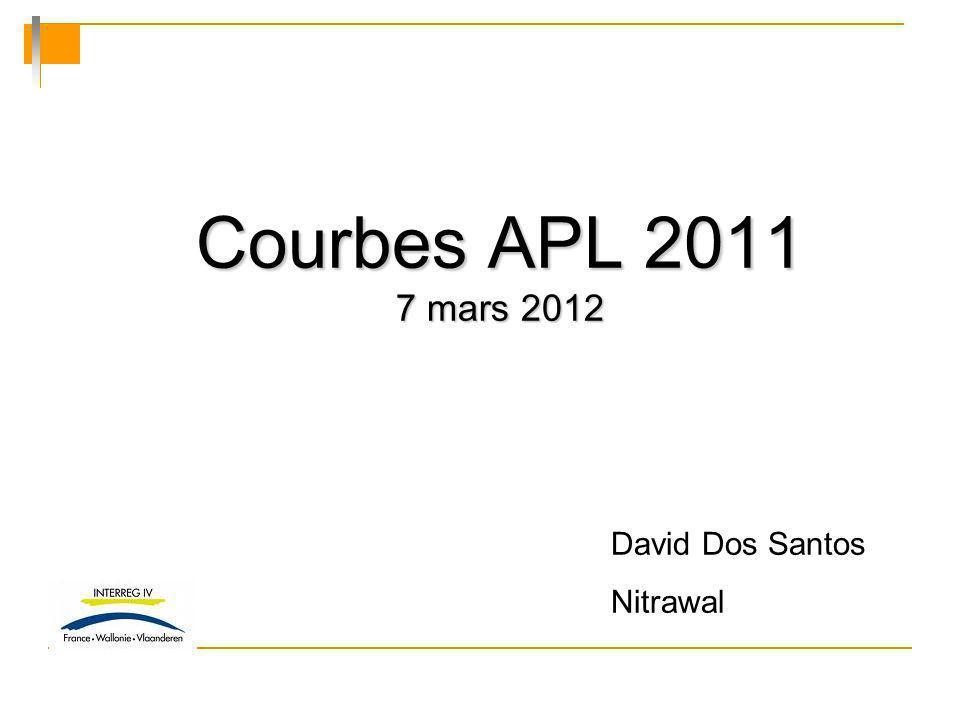 Courbes APL 2011 7 mars 2012 David Dos Santos Nitrawal