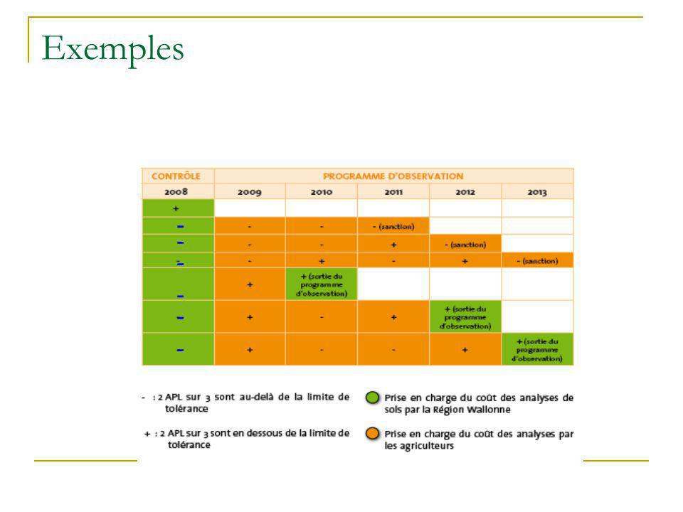 Exemples - - - - - -