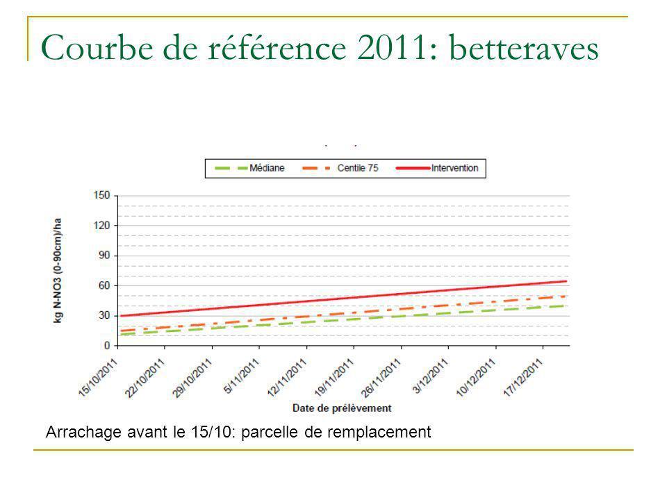 Courbe de référence 2011: betteraves