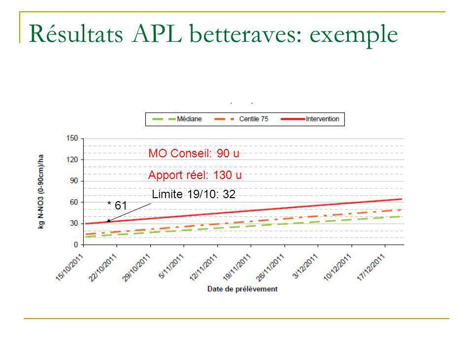 Résultats APL betteraves: exemple