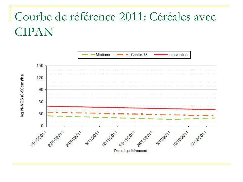 Courbe de référence 2011: Céréales avec CIPAN