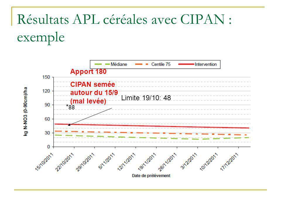 Résultats APL céréales avec CIPAN : exemple