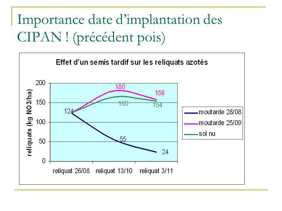 Importance date d'implantation des CIPAN ! (précédent pois)