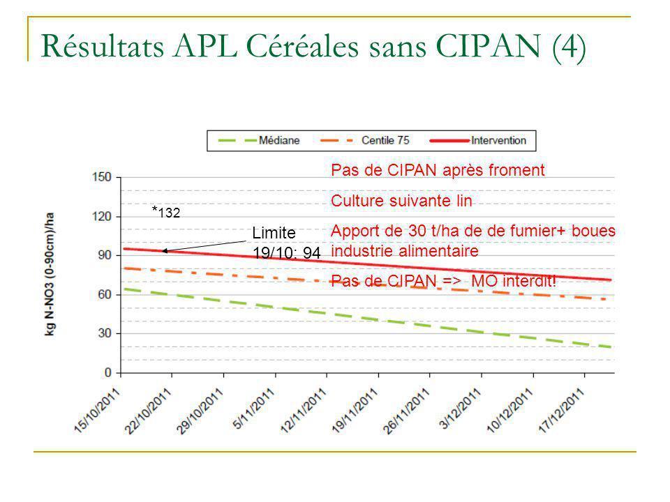 Résultats APL Céréales sans CIPAN (4)