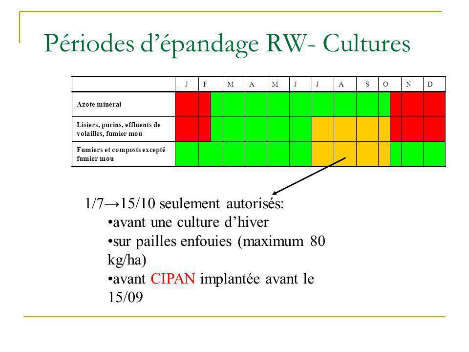 Périodes d'épandage RW- Cultures