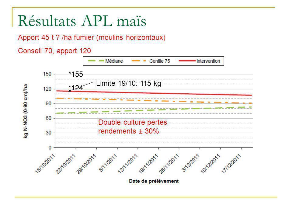 Résultats APL maïs Apport 45 t /ha fumier (moulins horizontaux)