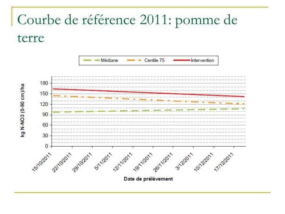 Courbe de référence 2011: pomme de terre