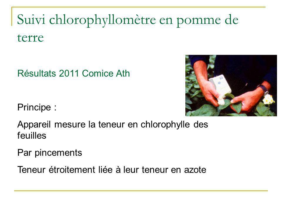 Suivi chlorophyllomètre en pomme de terre