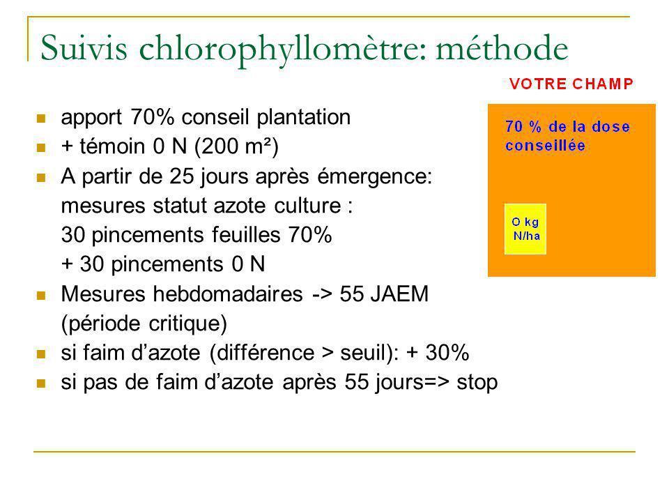 Suivis chlorophyllomètre: méthode