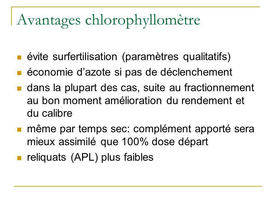 Avantages chlorophyllomètre