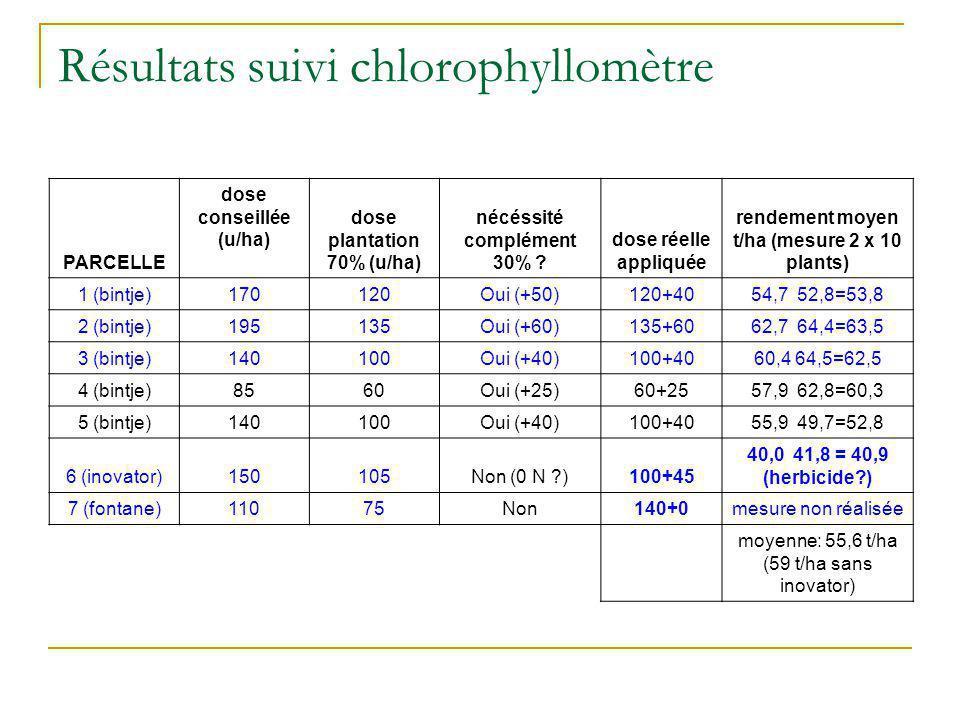 Résultats suivi chlorophyllomètre