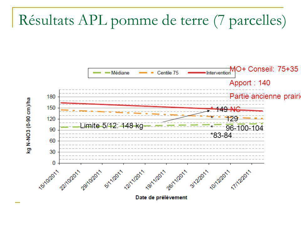 Résultats APL pomme de terre (7 parcelles)
