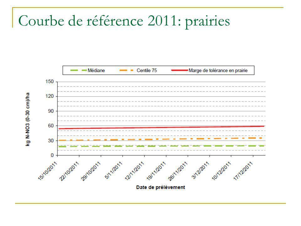 Courbe de référence 2011: prairies