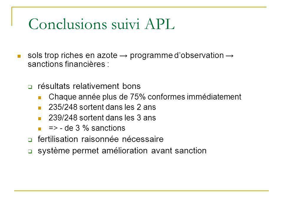Conclusions suivi APL résultats relativement bons