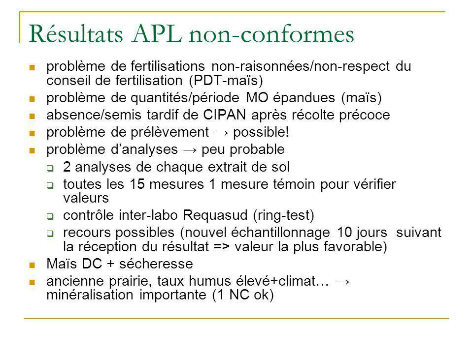 Résultats APL non-conformes