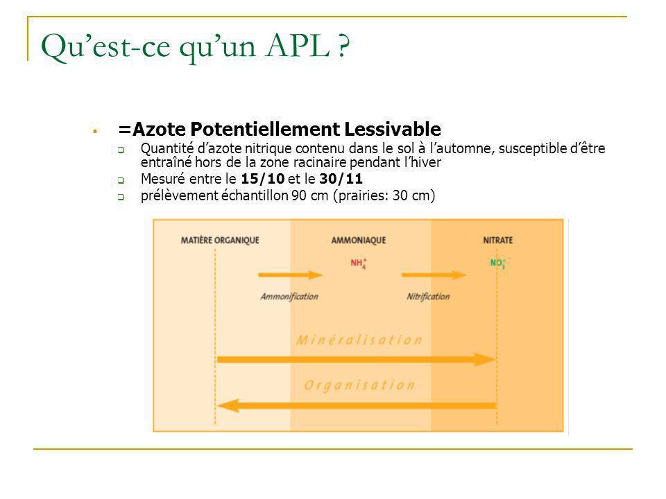 Qu'est-ce qu'un APL =Azote Potentiellement Lessivable