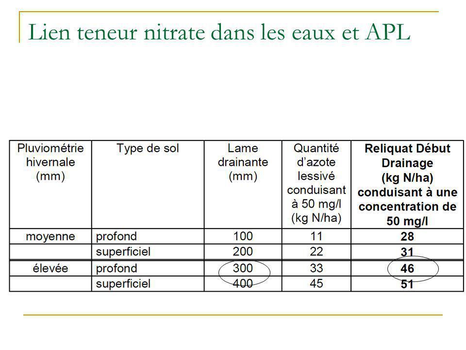 Lien teneur nitrate dans les eaux et APL