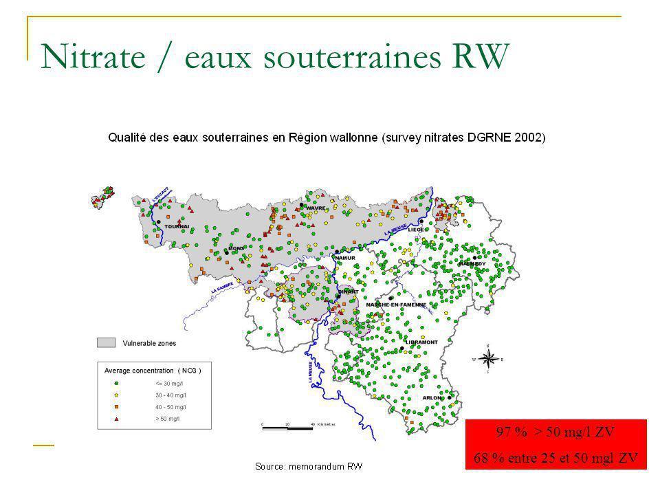 Nitrate / eaux souterraines RW