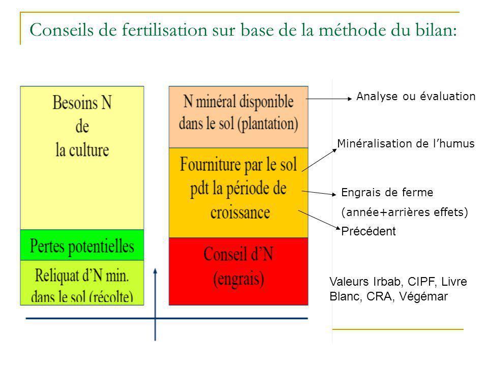 Conseils de fertilisation sur base de la méthode du bilan: