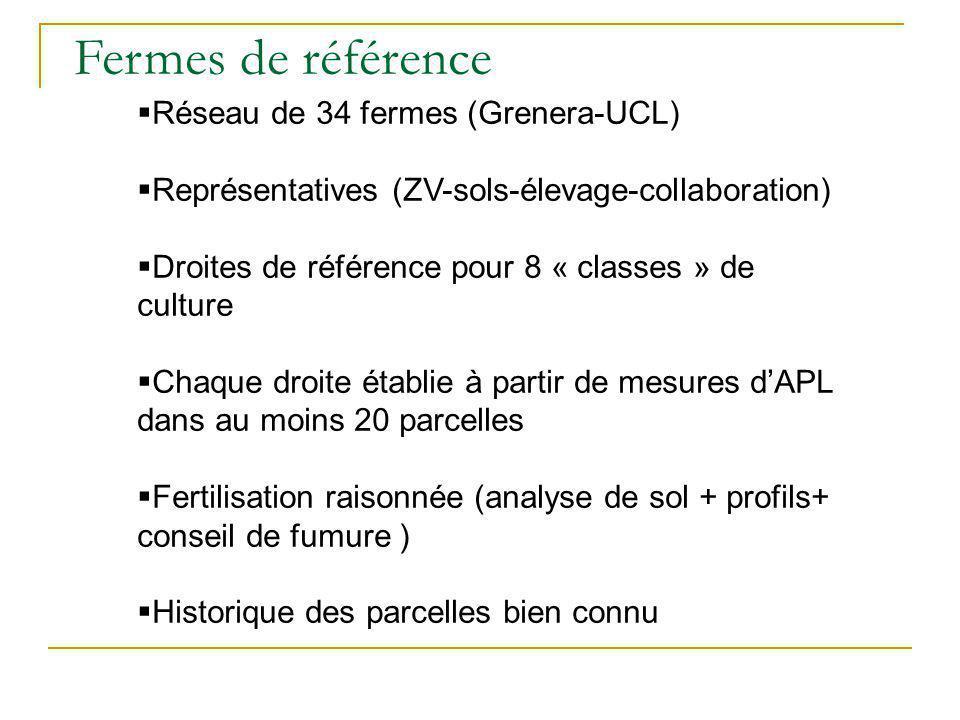 Fermes de référence Réseau de 34 fermes (Grenera-UCL)