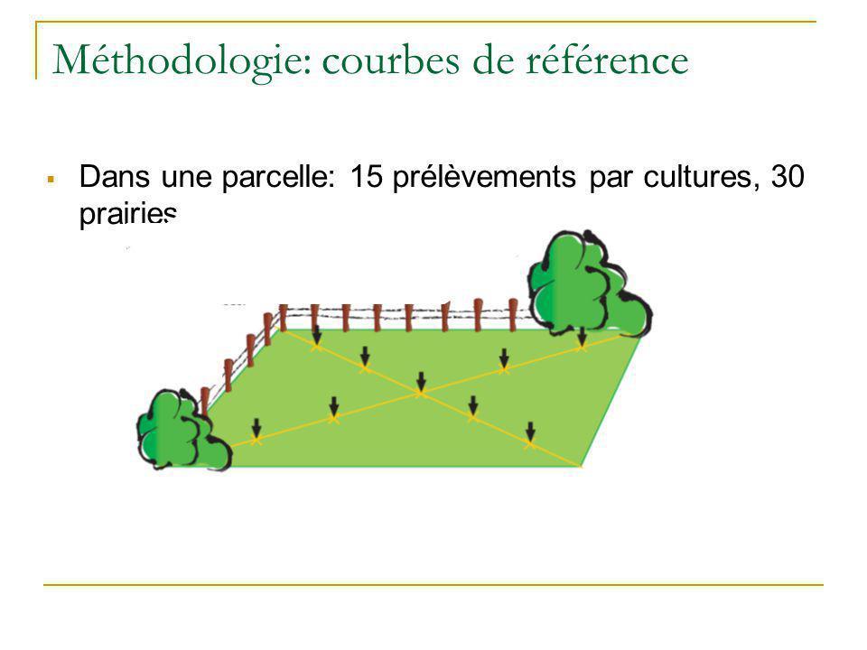 Méthodologie: courbes de référence
