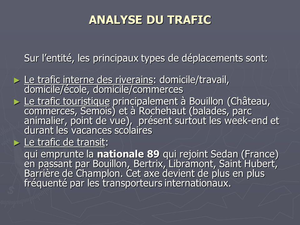 ANALYSE DU TRAFIC Sur l'entité, les principaux types de déplacements sont: