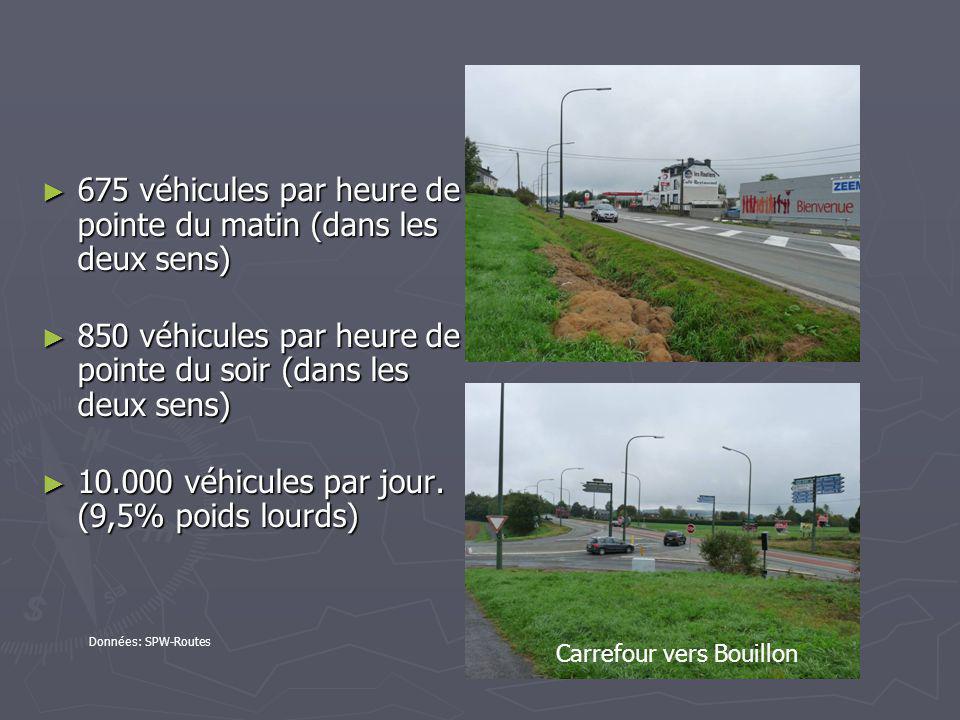 675 véhicules par heure de pointe du matin (dans les deux sens)