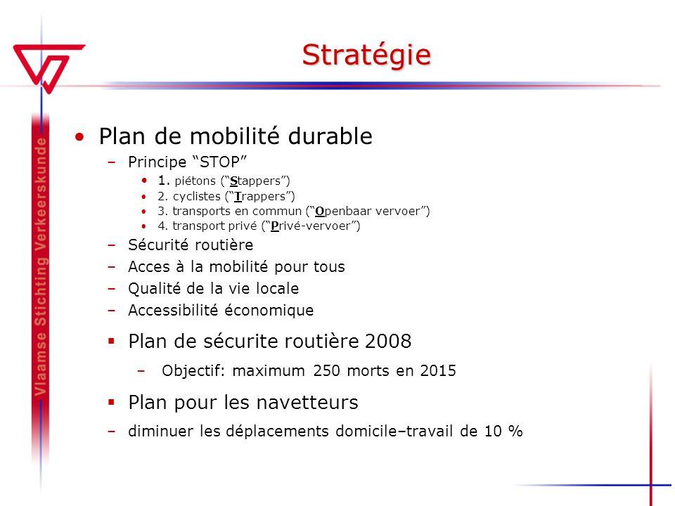 Stratégie Plan de mobilité durable Plan de sécurite routière 2008