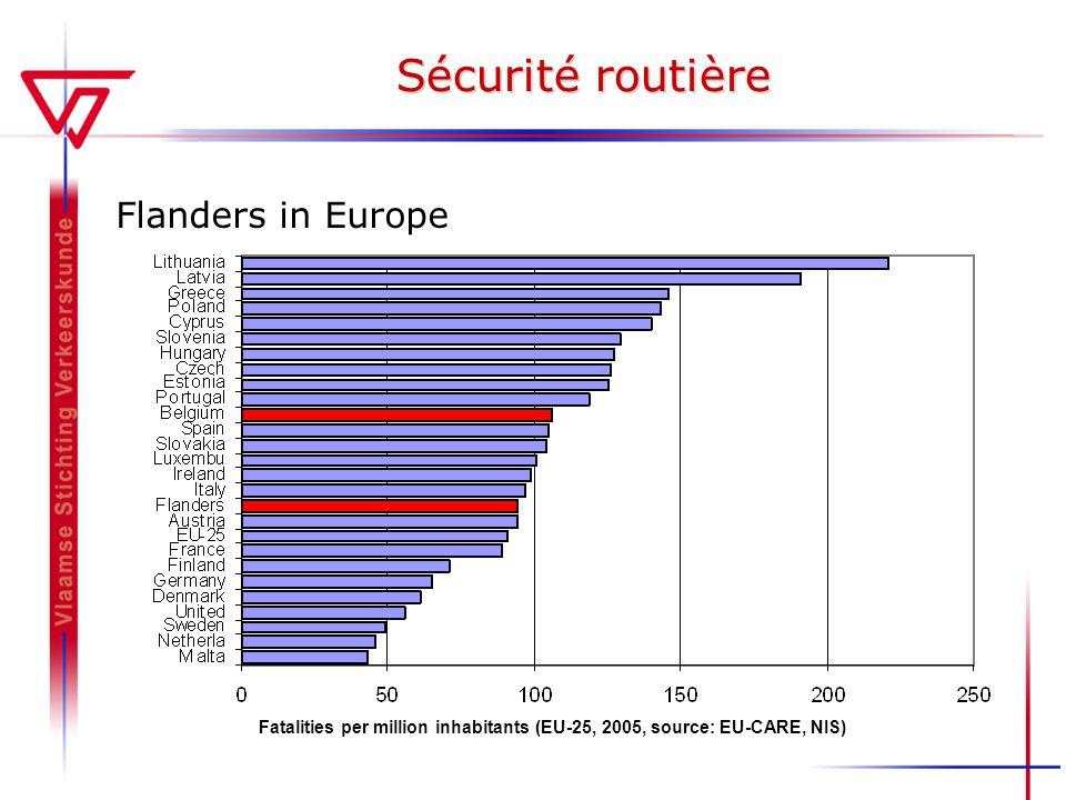 Sécurité routière Flanders in Europe