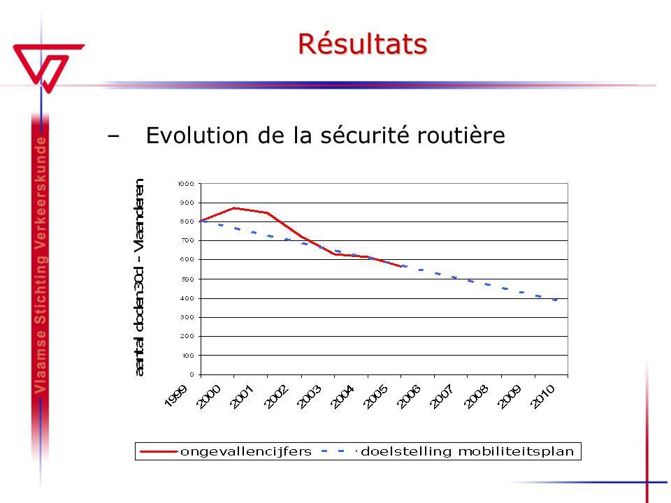 Résultats Evolution de la sécurité routière