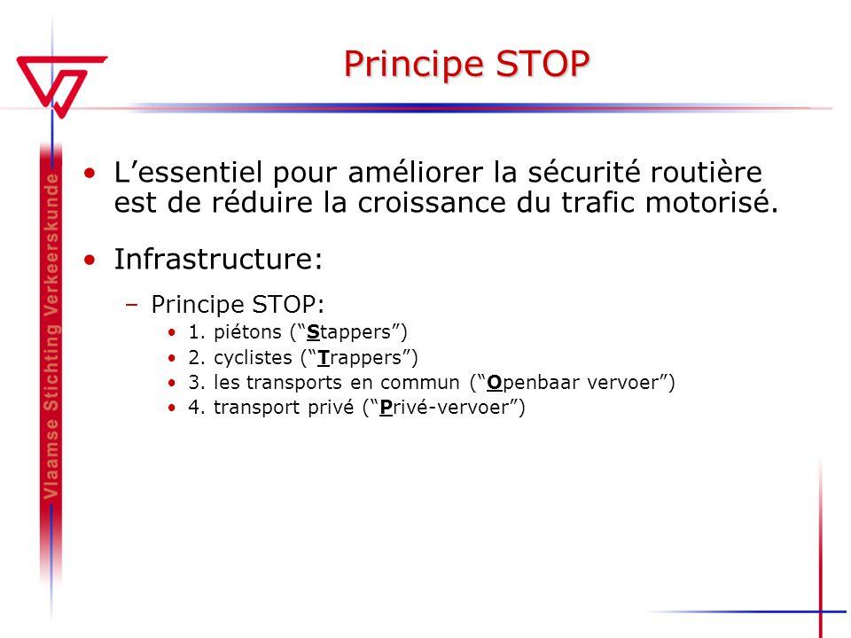 Principe STOP L'essentiel pour améliorer la sécurité routière est de réduire la croissance du trafic motorisé.