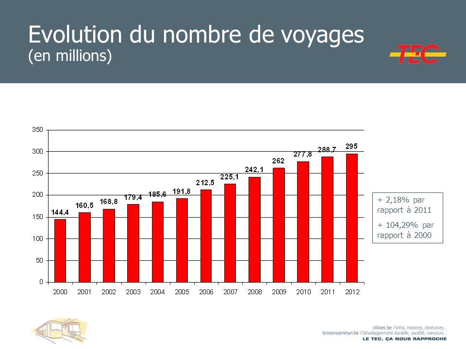 Evolution du nombre de voyages (en millions)