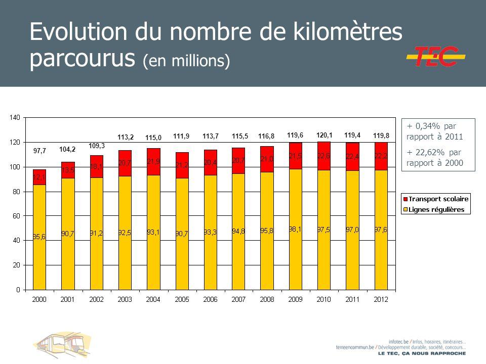 Evolution du nombre de kilomètres parcourus (en millions)
