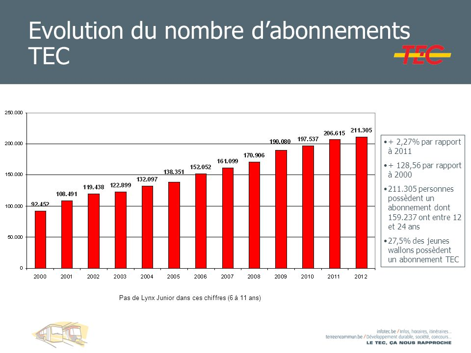 Evolution du nombre d'abonnements TEC