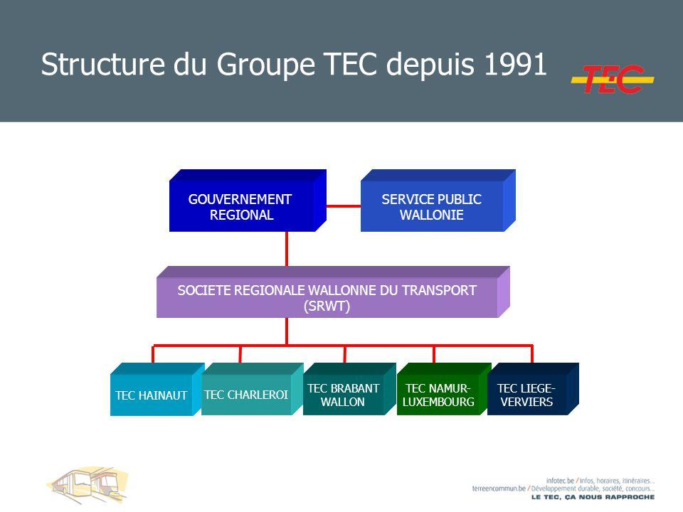 Structure du Groupe TEC depuis 1991
