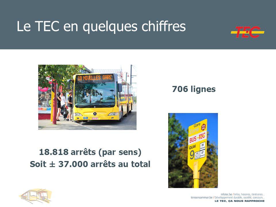 Le TEC en quelques chiffres